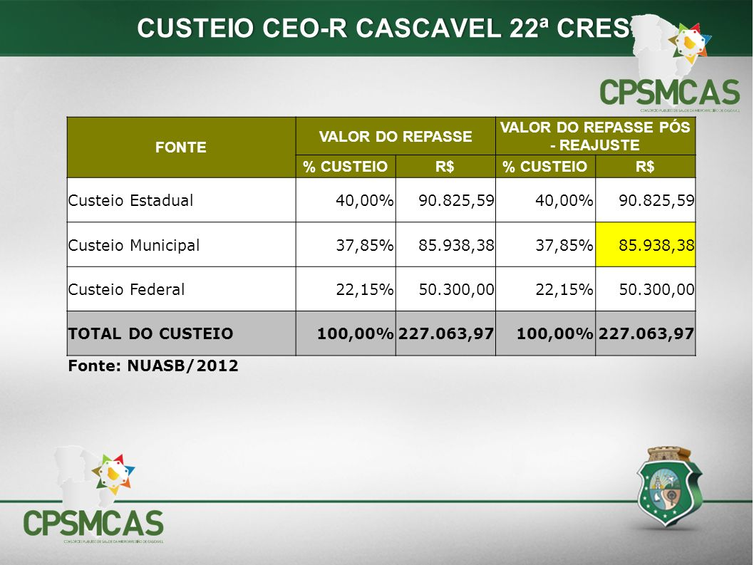 CUSTEIO CEO-R CASCAVEL 22ª CRES VALOR DO REPASSE PÓS - REAJUSTE