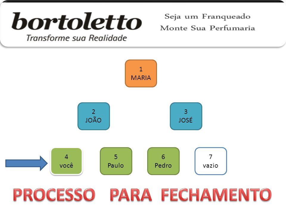 PROCESSO PARA FECHAMENTO