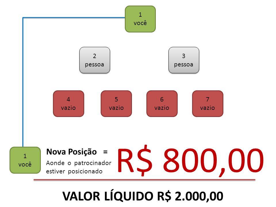 R$ 800,00 VALOR LÍQUIDO R$ 2.000,00 Nova Posição = 1 você 2 pessoa