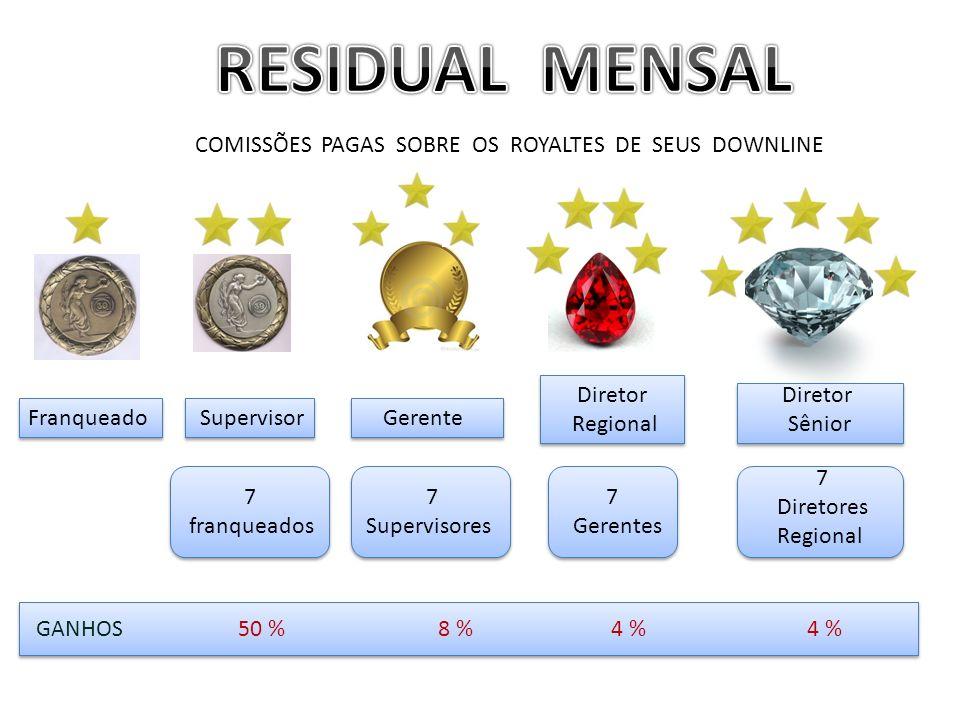 RESIDUAL MENSAL COMISSÕES PAGAS SOBRE OS ROYALTES DE SEUS DOWNLINE