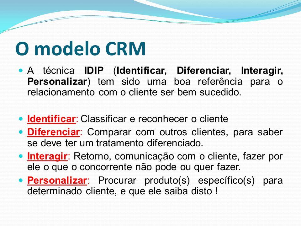 O modelo CRM