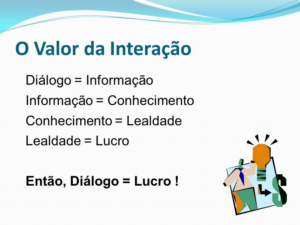 O Valor da Interação Diálogo = Informação Informação = Conhecimento
