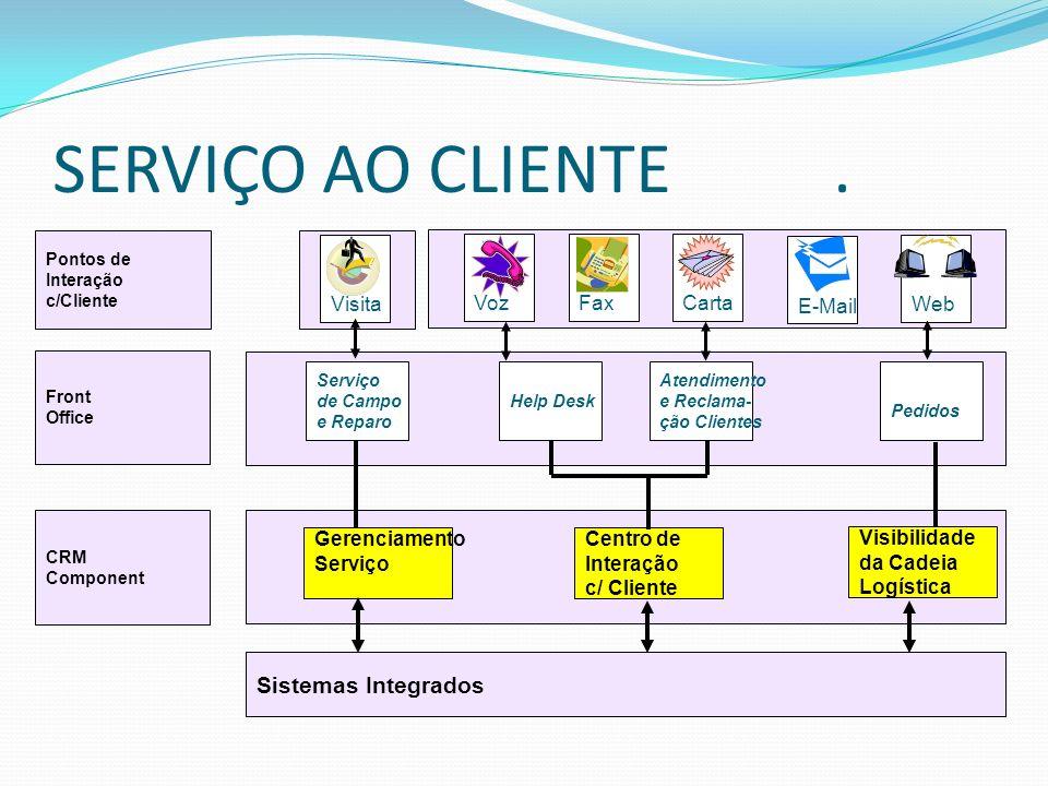 SERVIÇO AO CLIENTE . Sistemas Integrados Gerenciamento Serviço