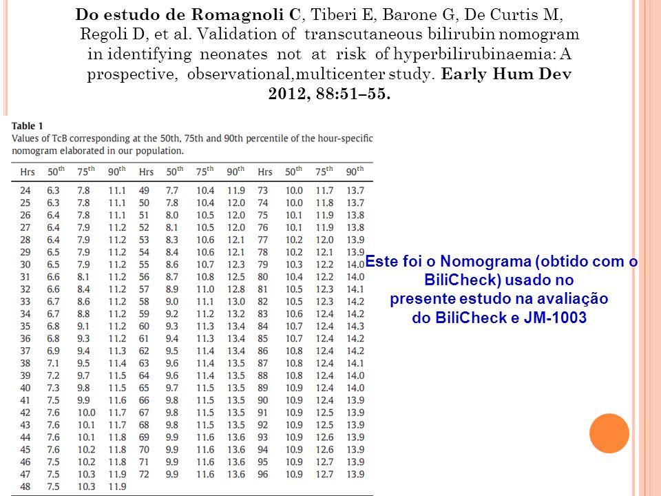 Este foi o Nomograma (obtido com o presente estudo na avaliação
