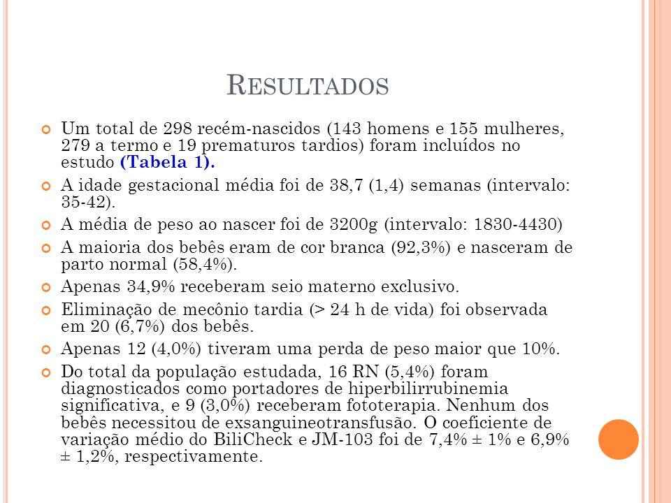 Resultados Um total de 298 recém-nascidos (143 homens e 155 mulheres, 279 a termo e 19 prematuros tardios) foram incluídos no estudo (Tabela 1).