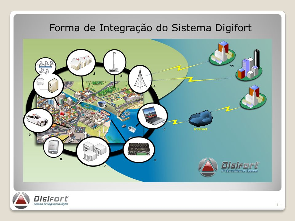 Forma de Integração do Sistema Digifort