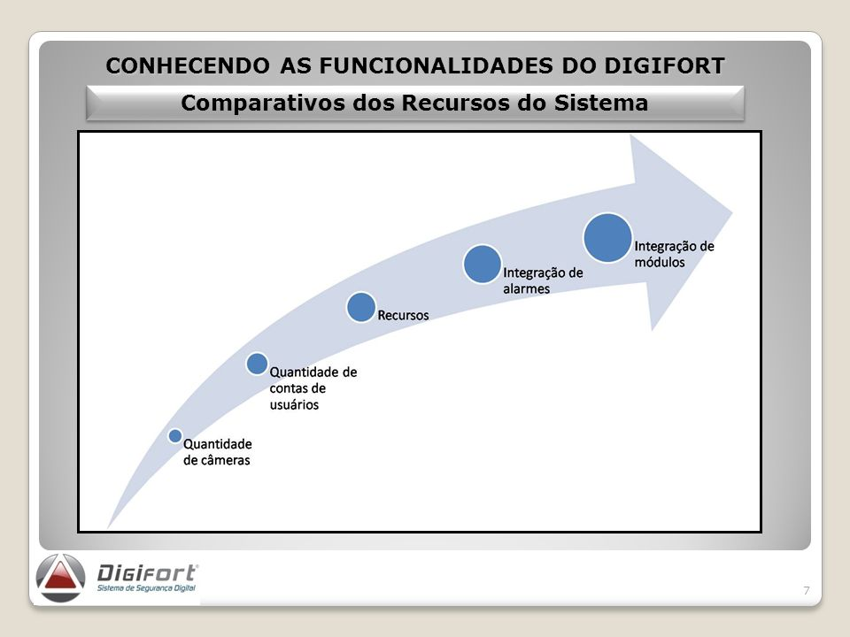 CONHECENDO AS FUNCIONALIDADES DO DIGIFORT