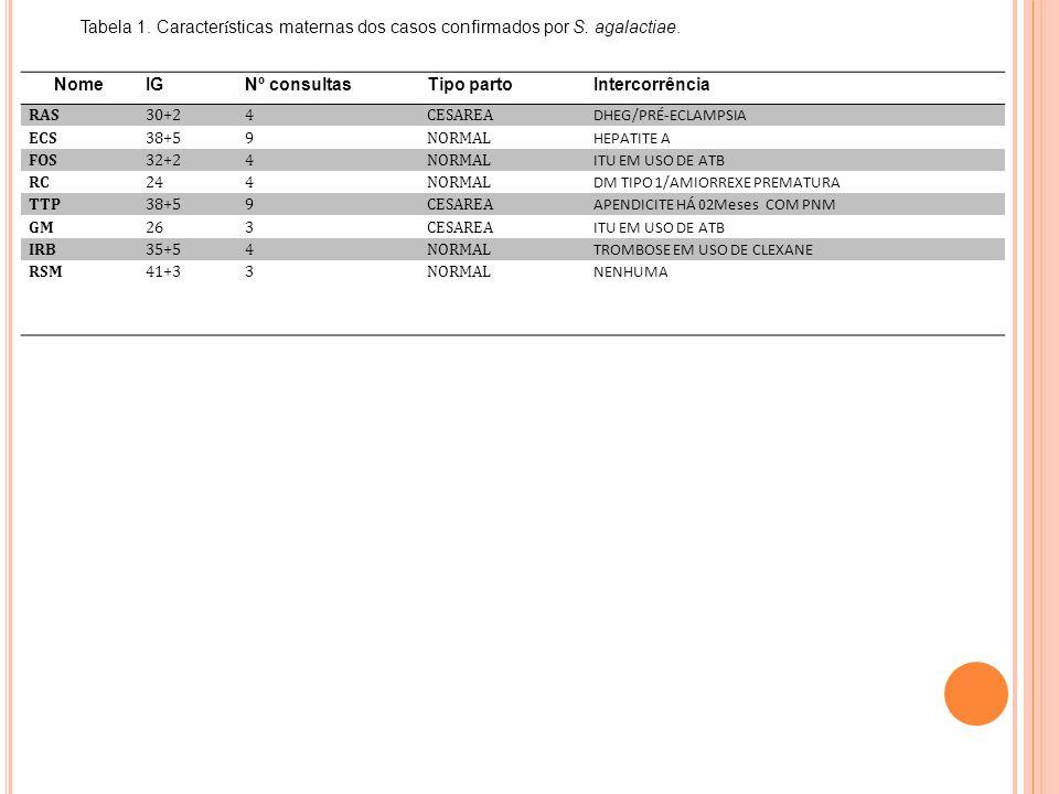 Tabela 1. Características maternas dos casos confirmados por S