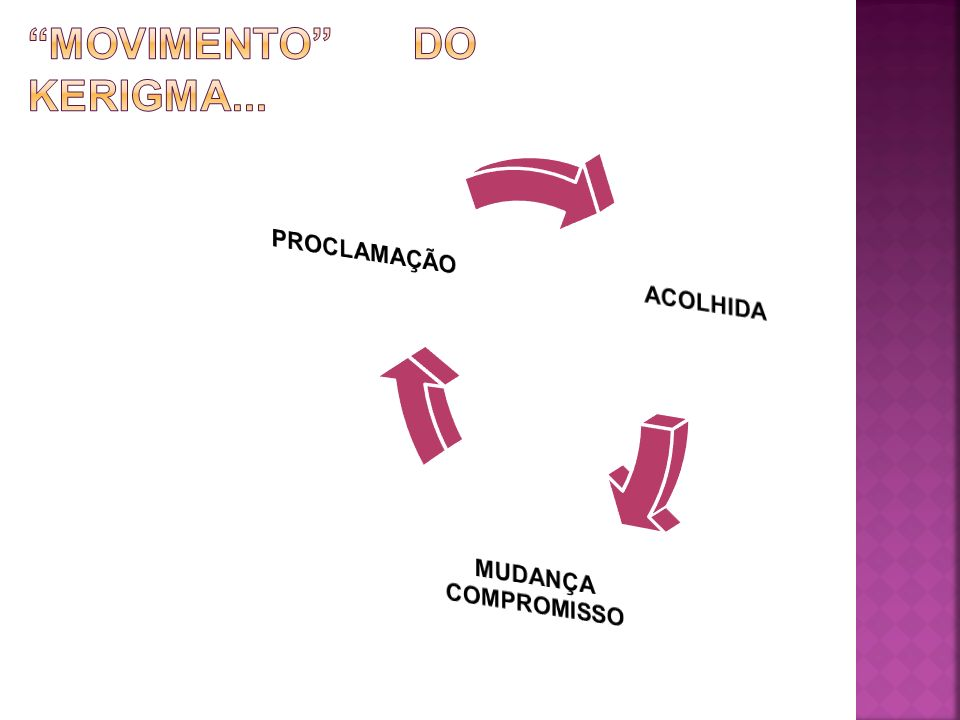 MOVIMENTO DO kERIGMA...