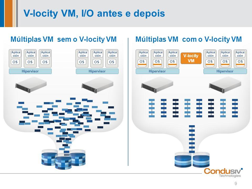 V-locity VM, I/O antes e depois