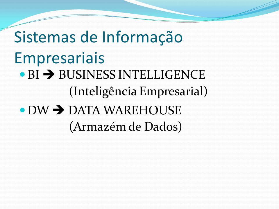 Sistemas de Informação Empresariais