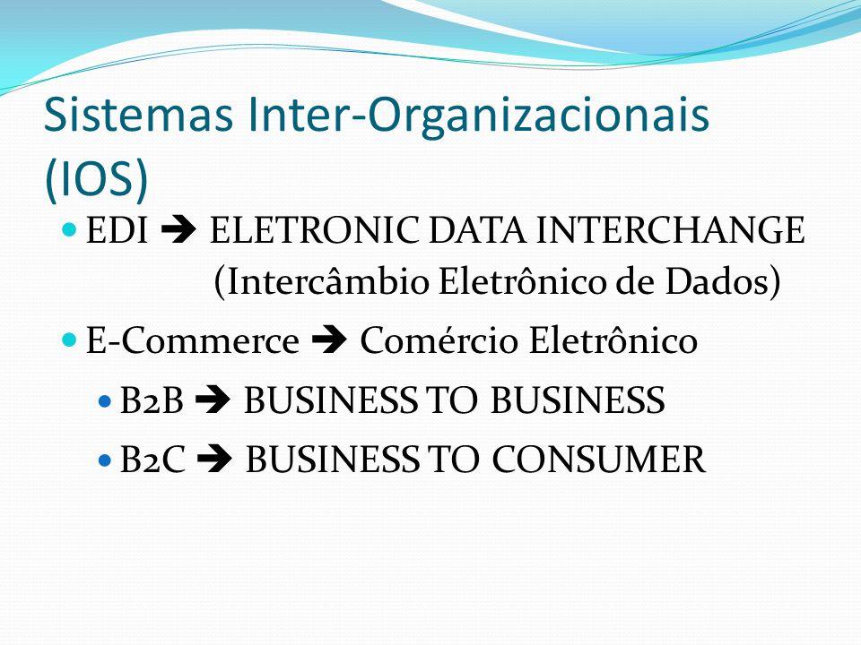 Sistemas Inter-Organizacionais (IOS)