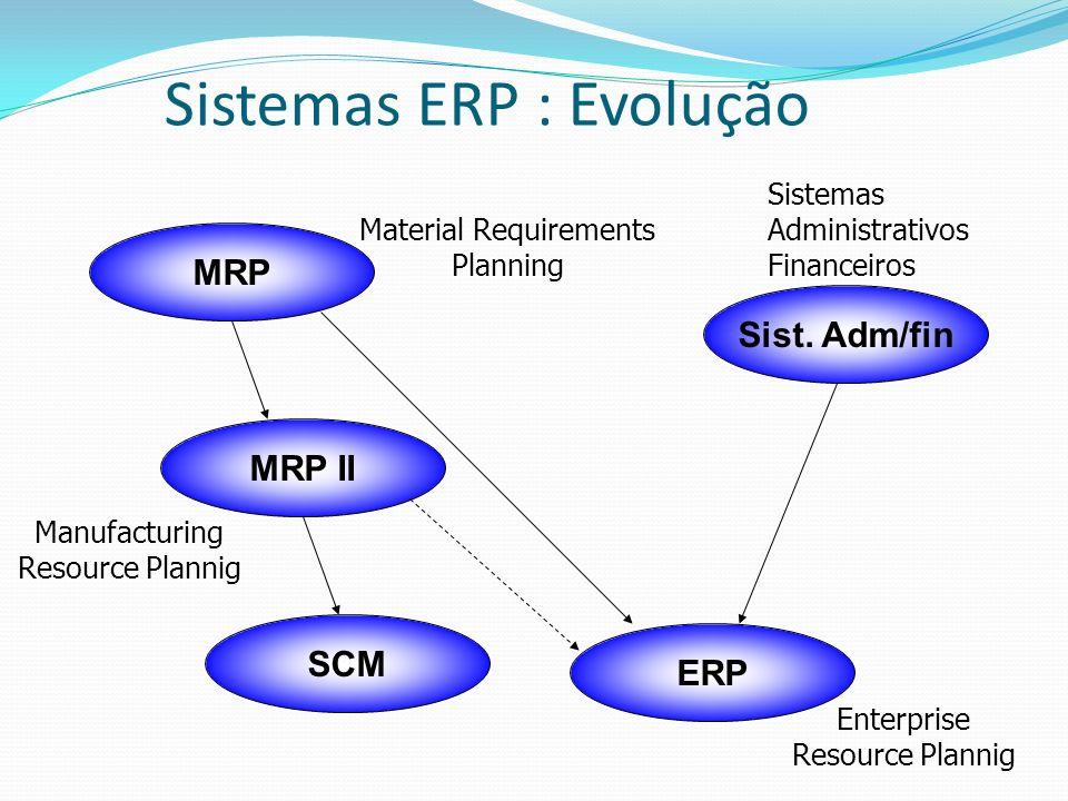 Sistemas ERP : Evolução