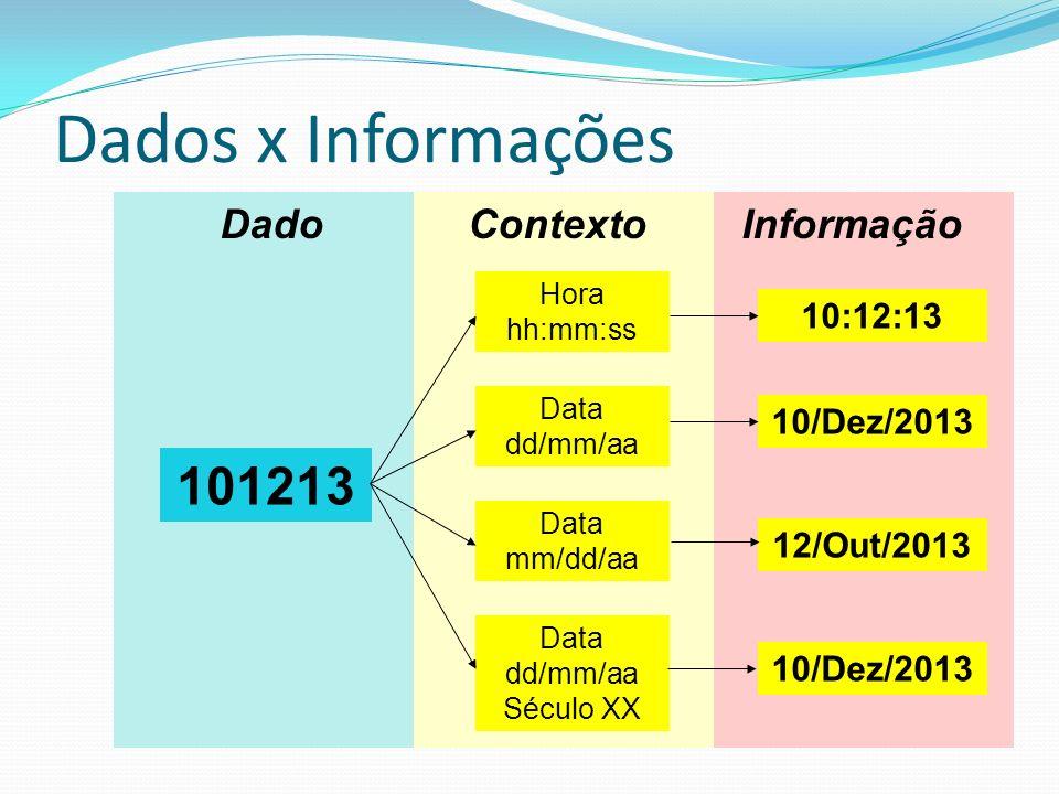 Dados x Informações 101213 Dado Contexto Informação 10:12:13