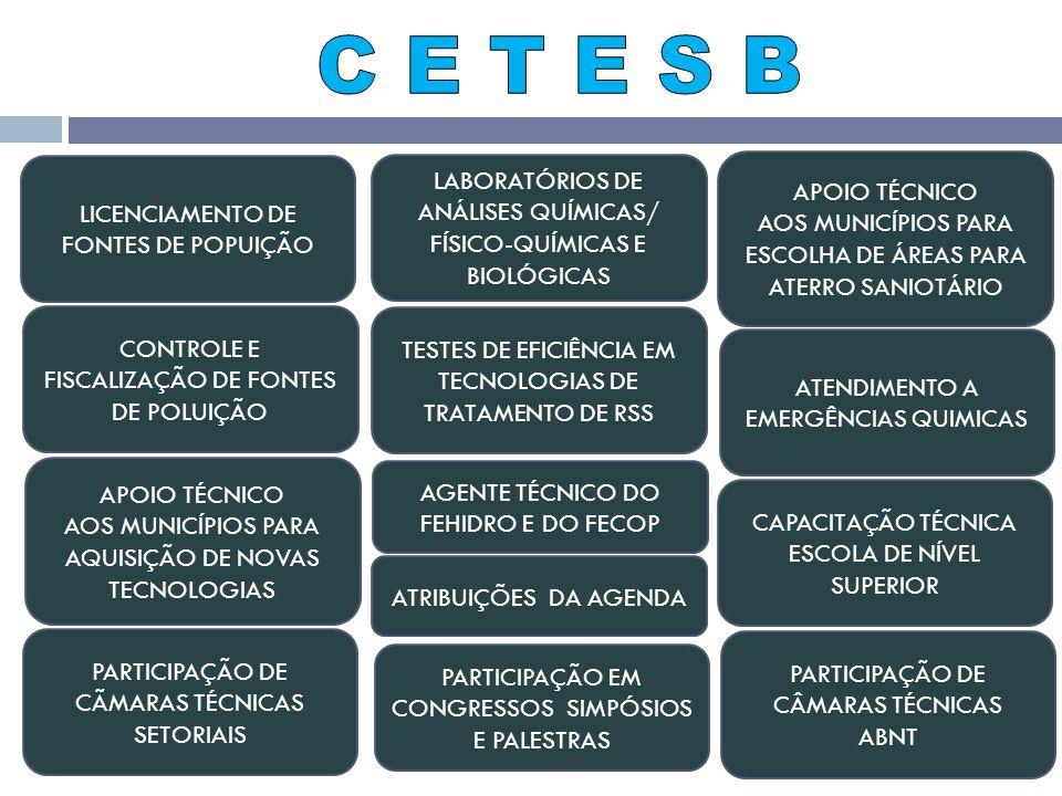 C E T E S B LICENCIAMENTO DE FONTES DE POPUIÇÃO. LABORATÓRIOS DE ANÁLISES QUÍMICAS/ FÍSICO-QUÍMICAS E BIOLÓGICAS.