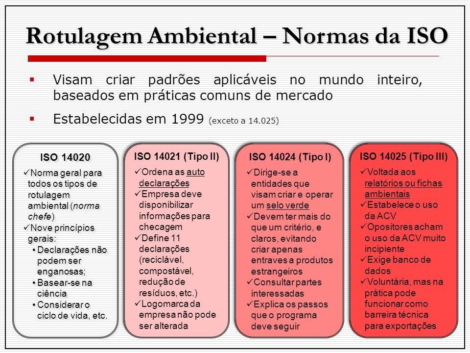 Rotulagem Ambiental – Normas da ISO