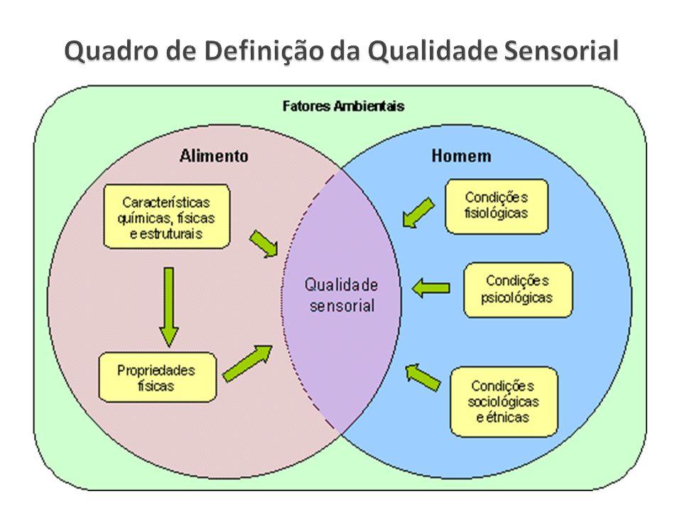 Quadro de Definição da Qualidade Sensorial