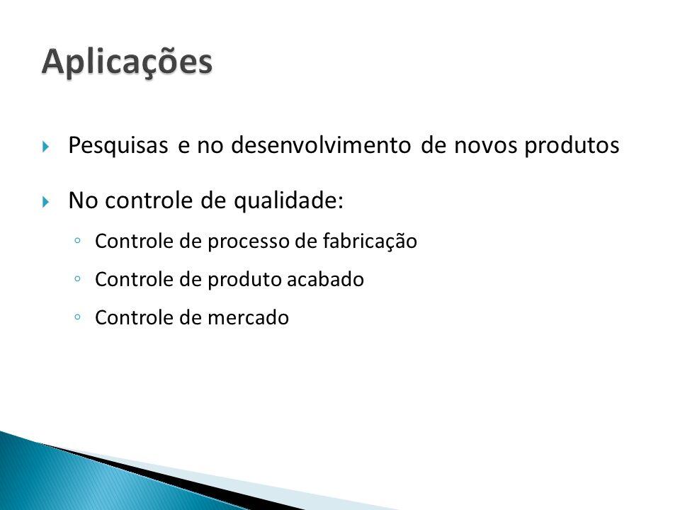 Aplicações Pesquisas e no desenvolvimento de novos produtos