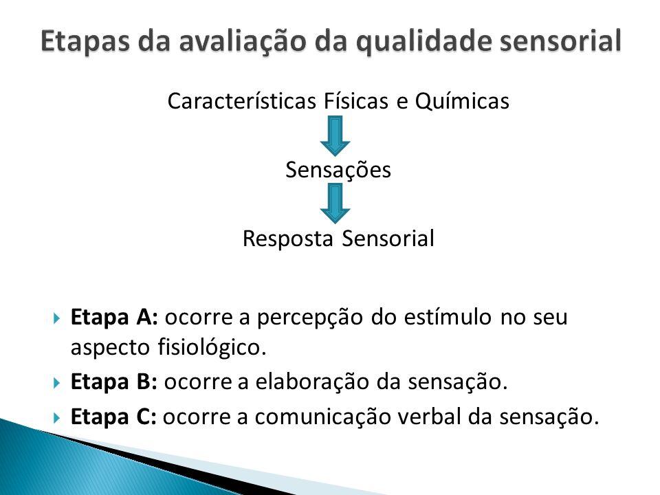 Etapas da avaliação da qualidade sensorial