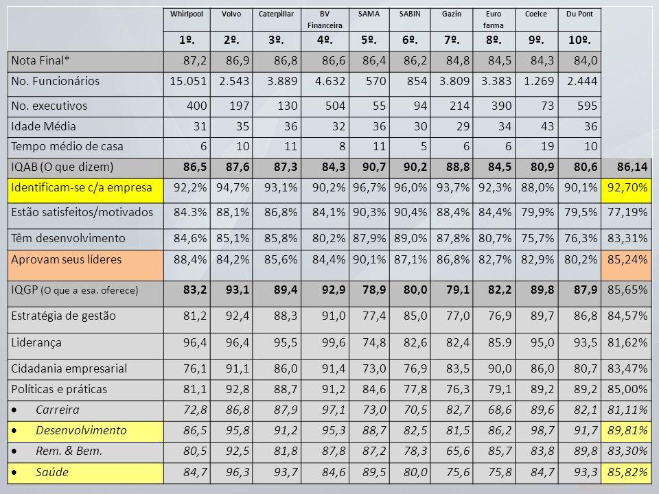 Identificam-se c/a empresa 92,2% 94,7% 93,1% 90,2% 96,7% 96,0% 93,7%