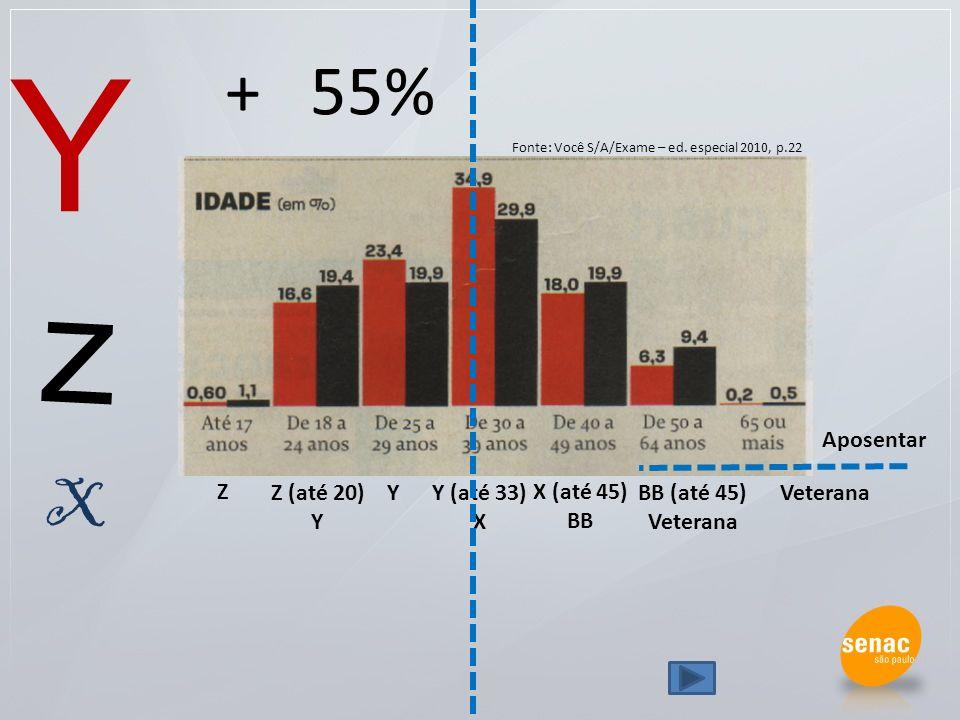 Y z + 55% X Aposentar Z Z (até 20) Y Y Y (até 33) X X (até 45) BB