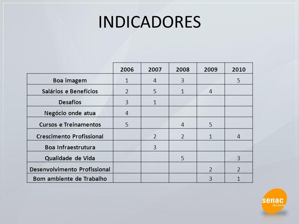 INDICADORES 2006 2007 2008 2009 2010 Boa imagem 1 4 3 5