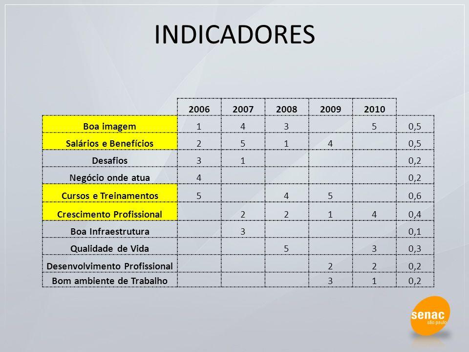 INDICADORES 2006 2007 2008 2009 2010 Boa imagem 1 4 3 5 0,5