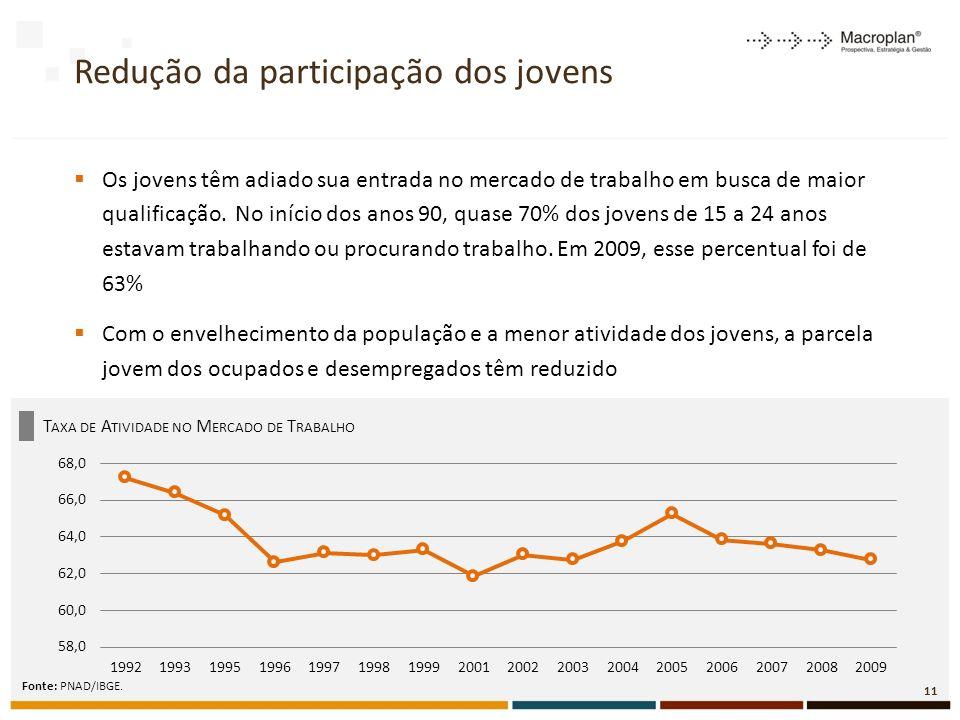 Redução da participação dos jovens