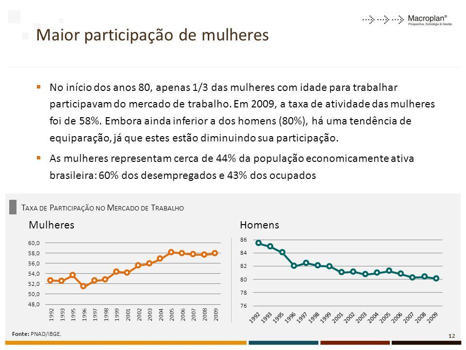 Maior participação de mulheres