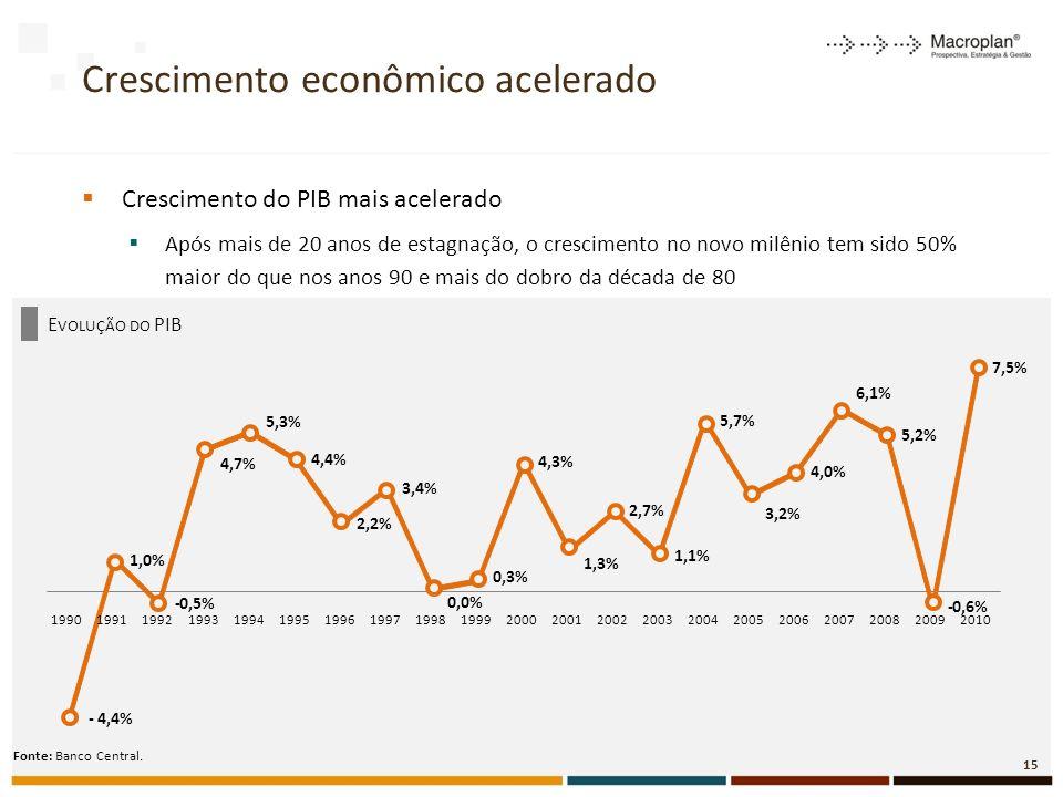 Crescimento econômico acelerado