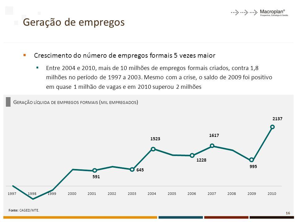 Geração de empregos Crescimento do número de empregos formais 5 vezes maior.