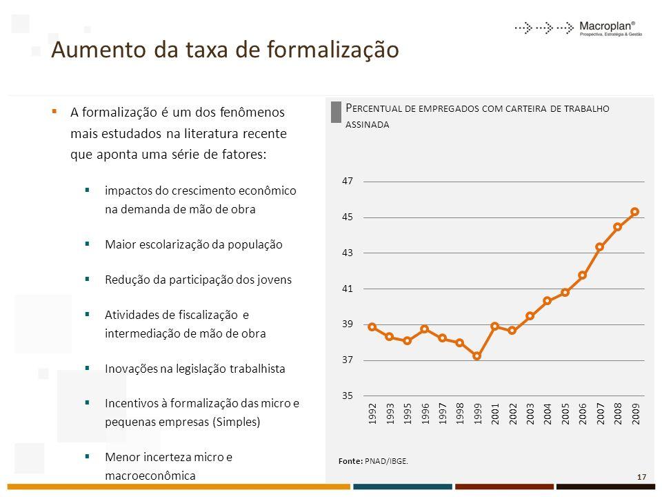 Aumento da taxa de formalização
