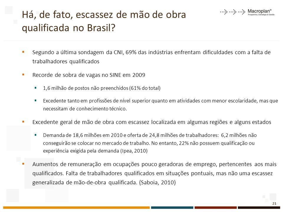 Há, de fato, escassez de mão de obra qualificada no Brasil
