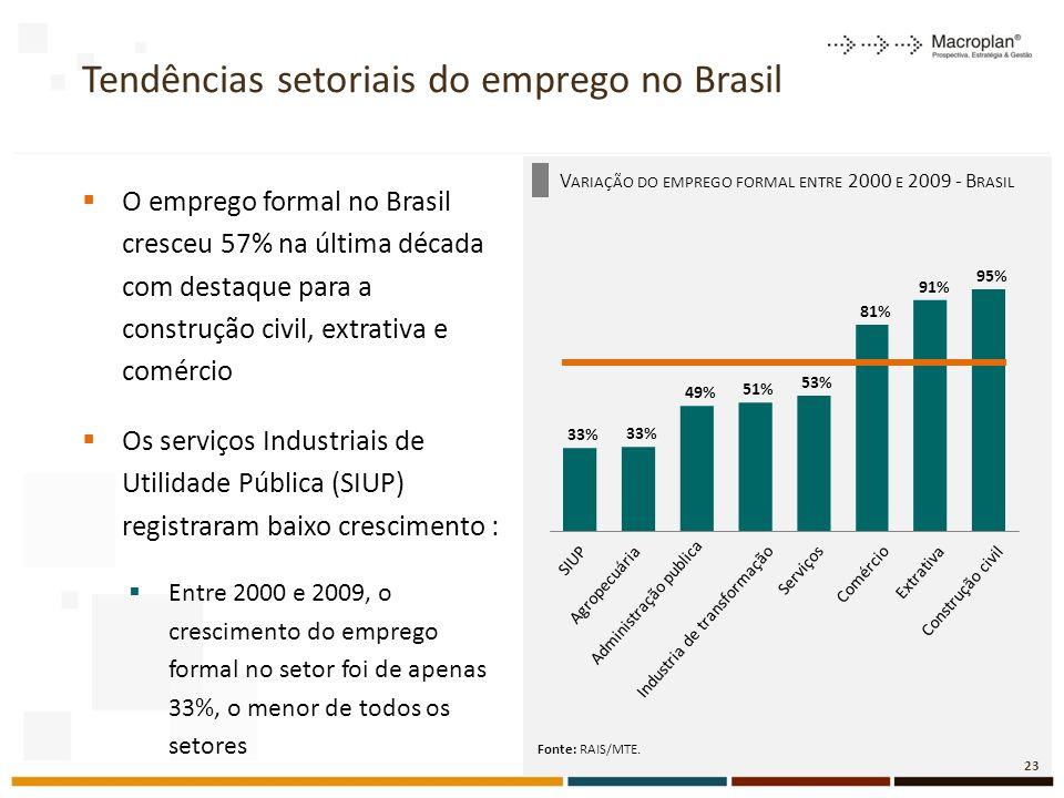 Tendências setoriais do emprego no Brasil