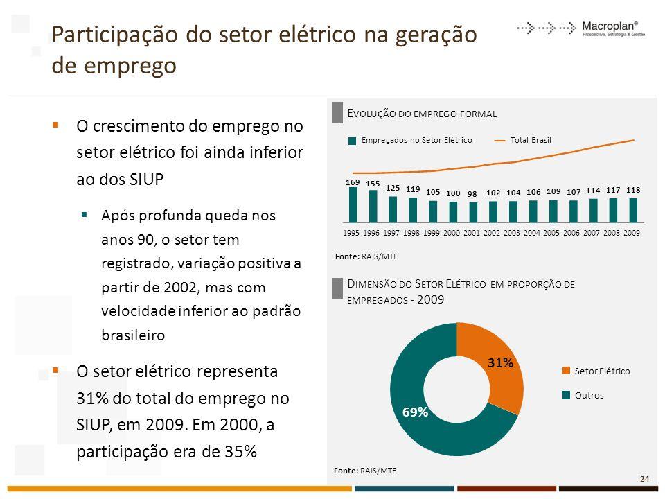 Participação do setor elétrico na geração de emprego