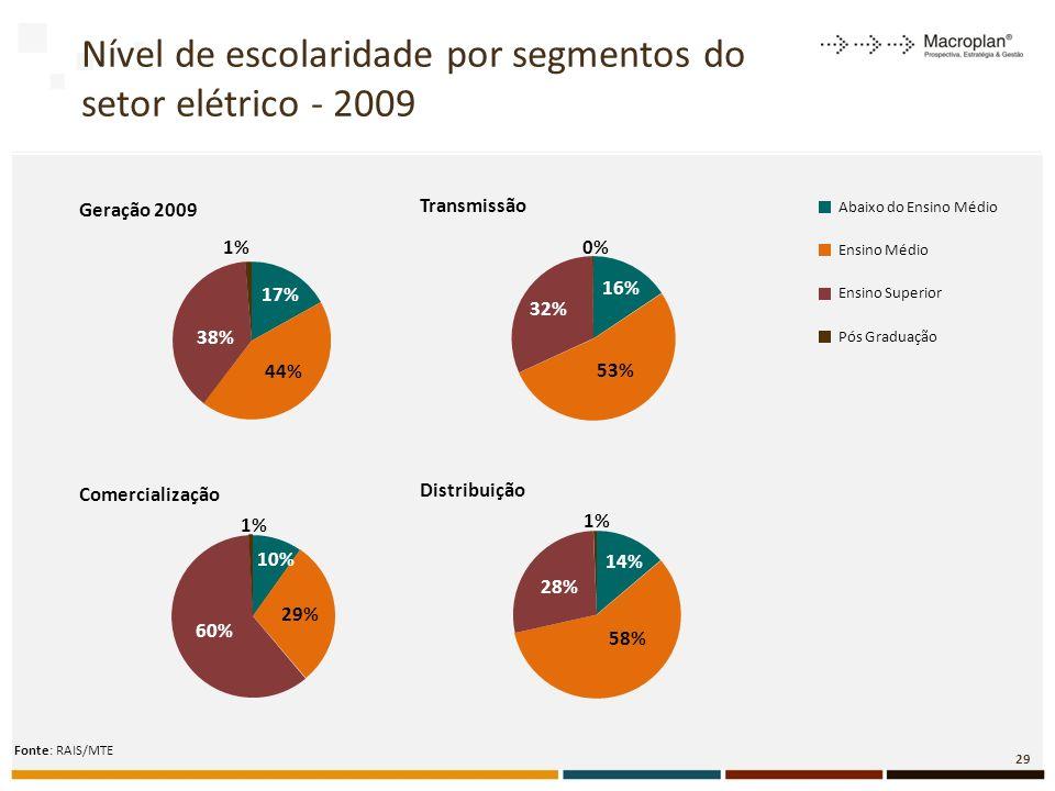 Nível de escolaridade por segmentos do setor elétrico - 2009