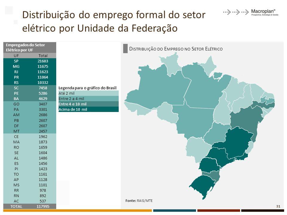 Distribuição do emprego formal do setor elétrico por Unidade da Federação