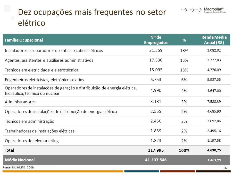 Dez ocupações mais frequentes no setor elétrico