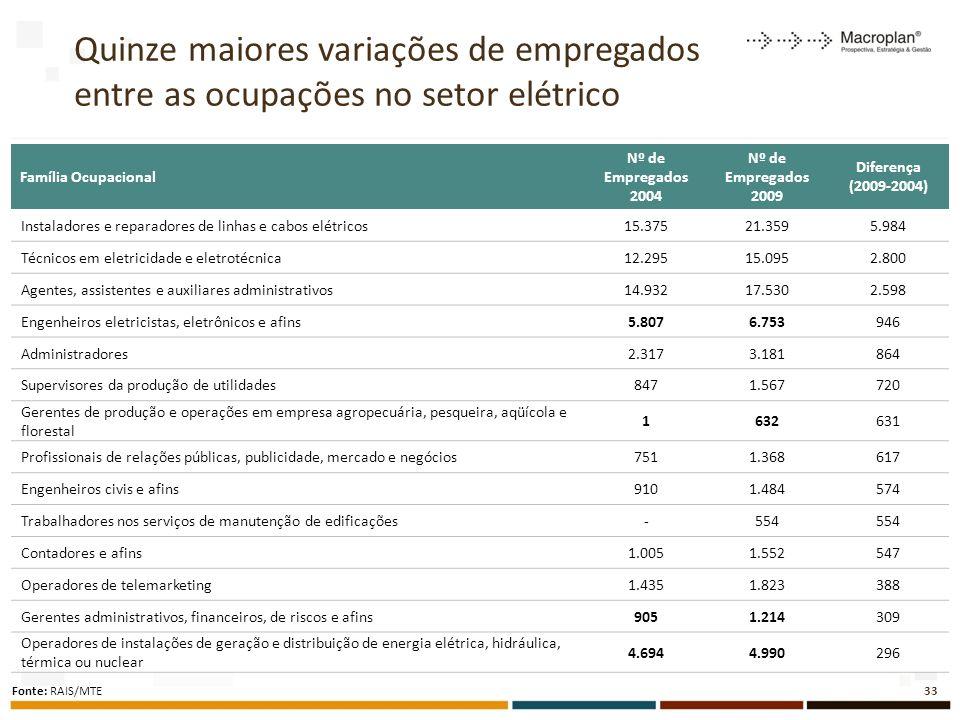 Quinze maiores variações de empregados entre as ocupações no setor elétrico