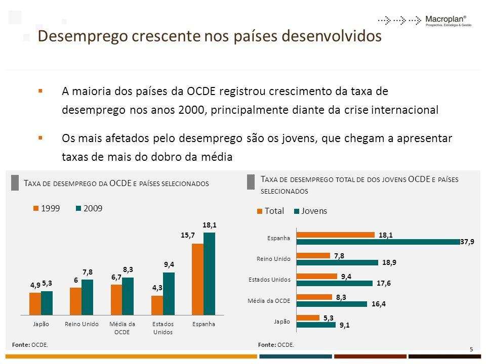 Desemprego crescente nos países desenvolvidos