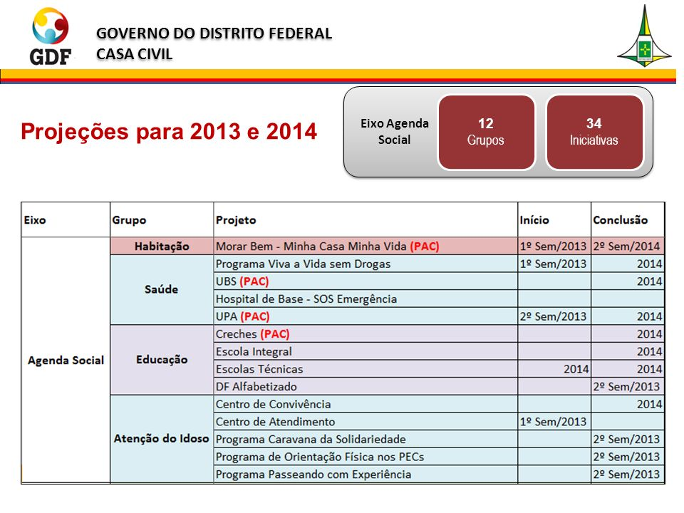 12 Grupos 34 Iniciativas Projeções para 2013 e 2014 Eixo Agenda Social