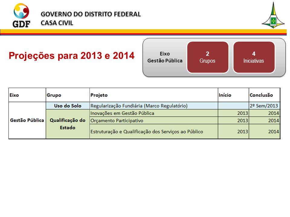 2 Grupos 4 Iniciativas Projeções para 2013 e 2014 Eixo Gestão Pública