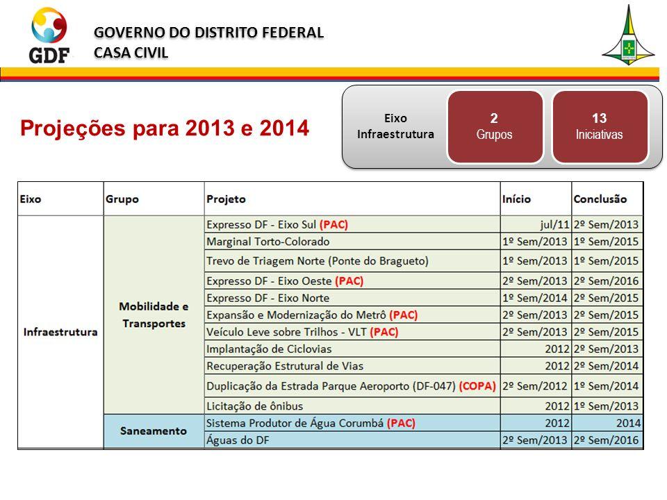 2 Grupos 13 Iniciativas Projeções para 2013 e 2014 Eixo Infraestrutura