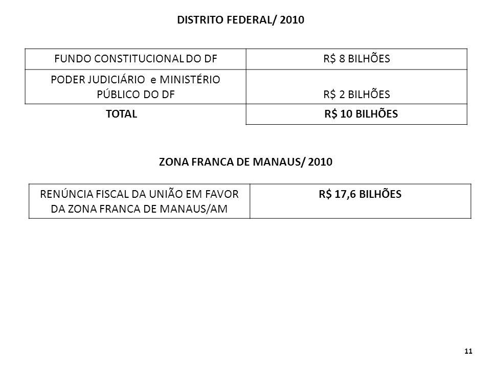 DISTRITO FEDERAL/ 2010 FUNDO CONSTITUCIONAL DO DF R$ 8 BILHÕES