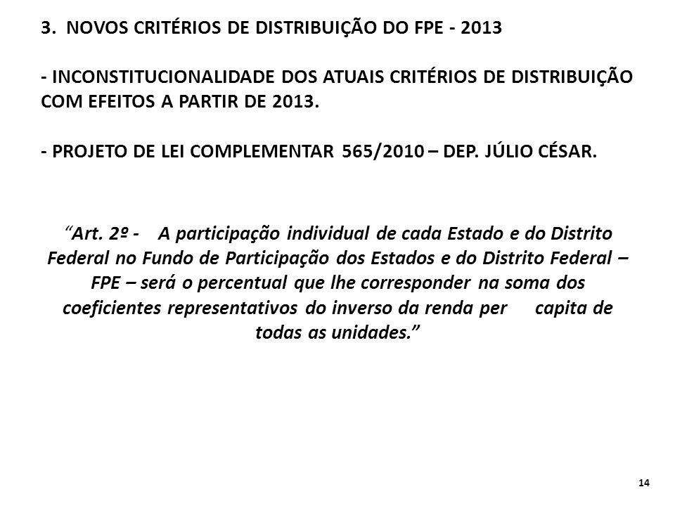 3. NOVOS CRITÉRIOS DE DISTRIBUIÇÃO DO FPE - 2013 - INCONSTITUCIONALIDADE DOS ATUAIS CRITÉRIOS DE DISTRIBUIÇÃO COM EFEITOS A PARTIR DE 2013. - PROJETO DE LEI COMPLEMENTAR 565/2010 – DEP. JÚLIO CÉSAR.