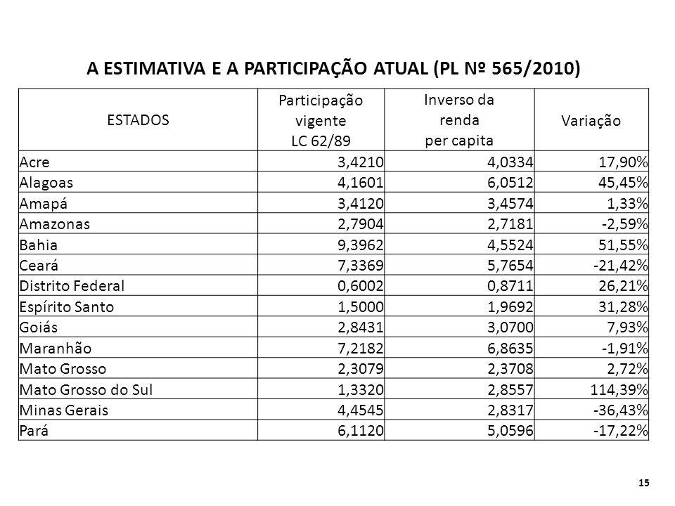 A ESTIMATIVA E A PARTICIPAÇÃO ATUAL (PL Nº 565/2010)