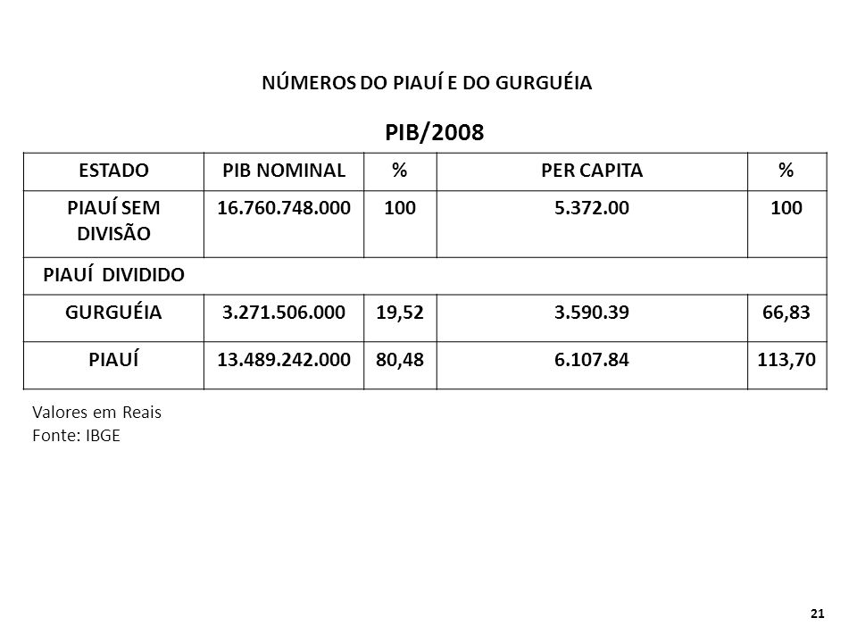 PIB/2008 NÚMEROS DO PIAUÍ E DO GURGUÉIA ESTADO PIB NOMINAL %