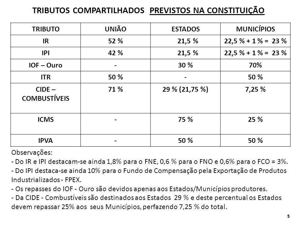 TRIBUTOS COMPARTILHADOS PREVISTOS NA CONSTITUIÇÃO