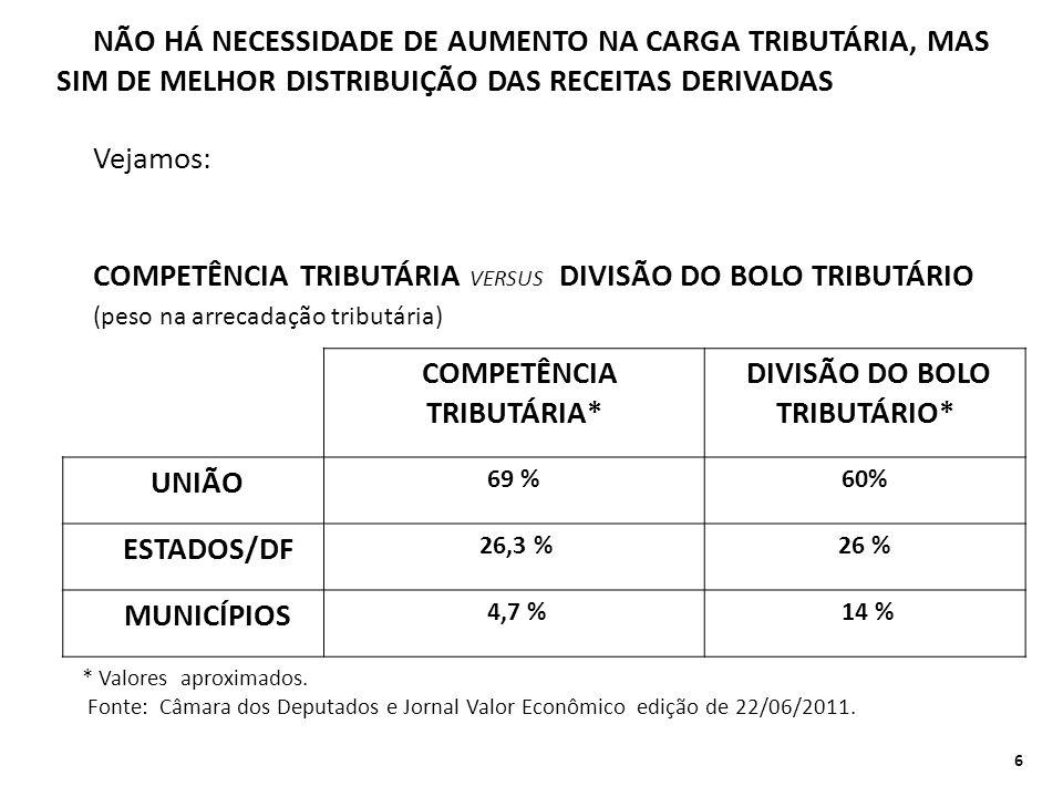 COMPETÊNCIA TRIBUTÁRIA* DIVISÃO DO BOLO TRIBUTÁRIO*