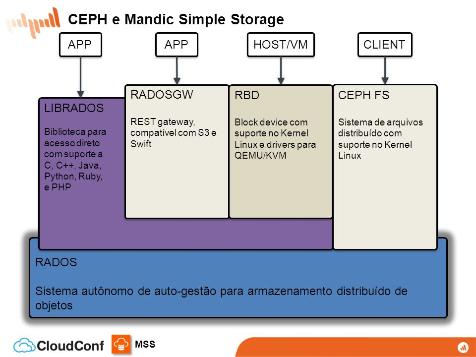 CEPH e Mandic Simple Storage